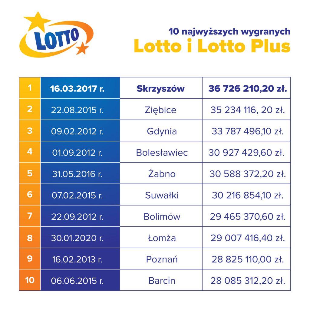 wygrane lotto i lotto plus